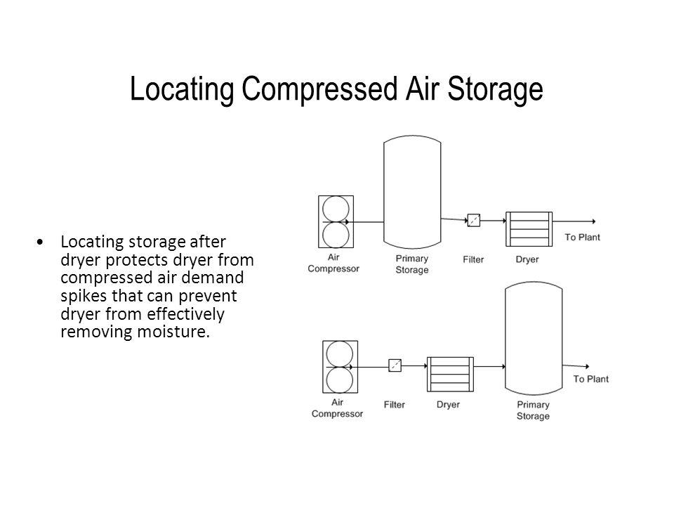 Locating Compressed Air Storage