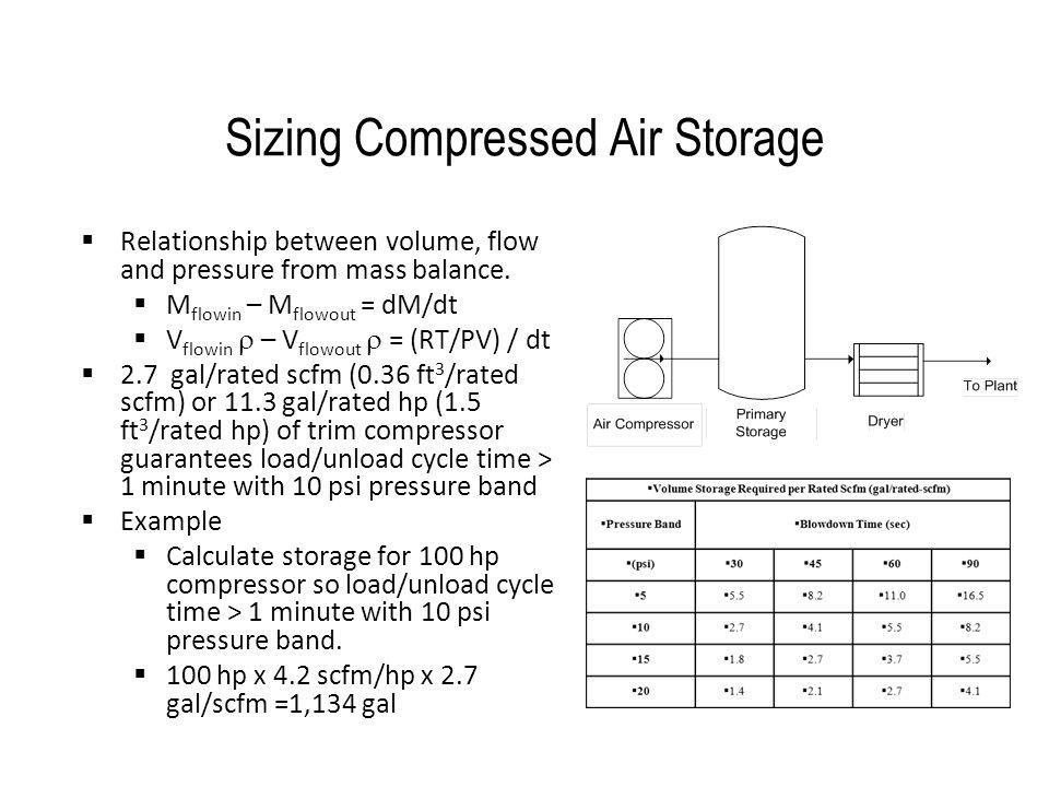 Sizing Compressed Air Storage