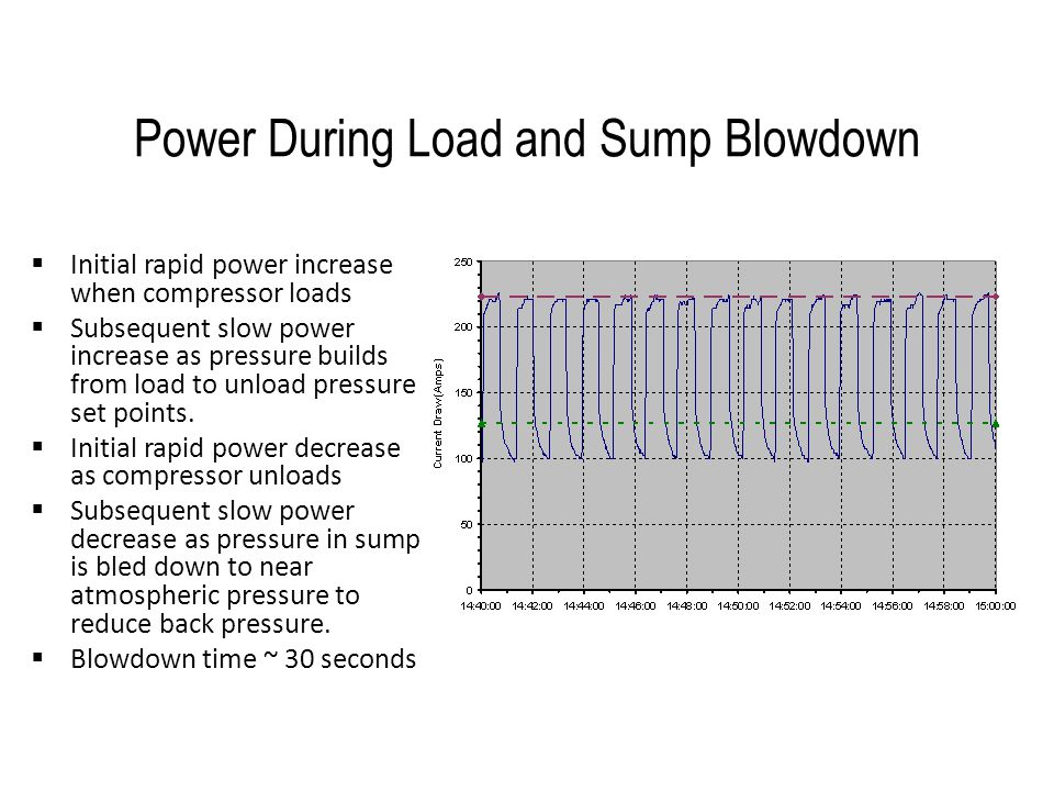 Power During Load and Sump Blowdown