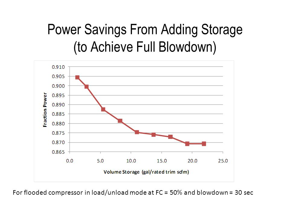 Power Savings From Adding Storage (to Achieve Full Blowdown)
