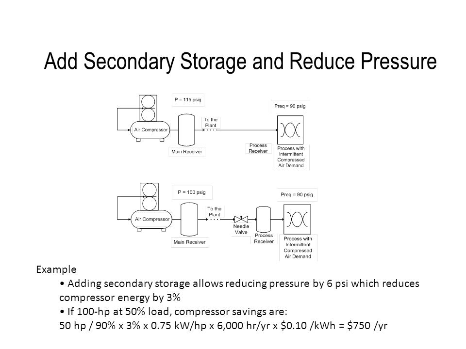 Add Secondary Storage and Reduce Pressure