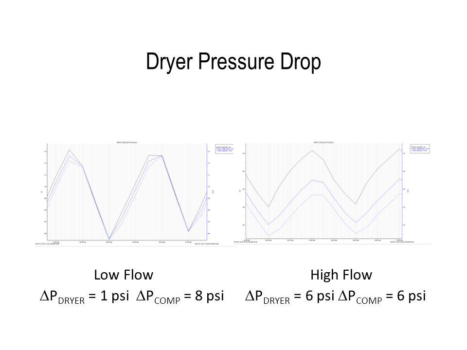 Dryer Pressure Drop Low Flow High Flow