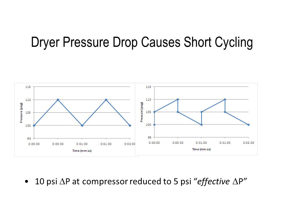 Dryer Pressure Drop Causes Short Cycling