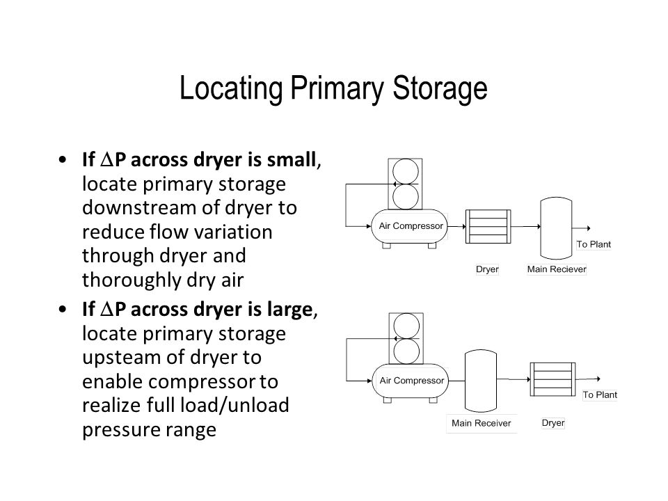 Locating Primary Storage