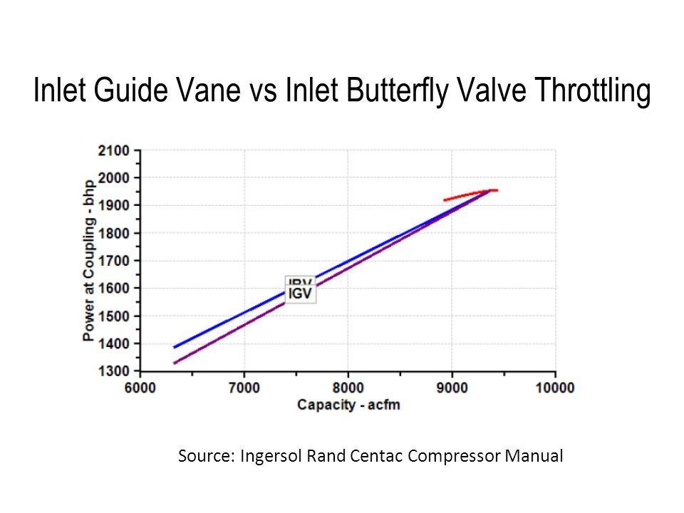 Inlet Guide Vane vs Inlet Butterfly Valve Throttling