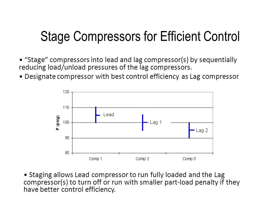 Stage Compressors for Efficient Control