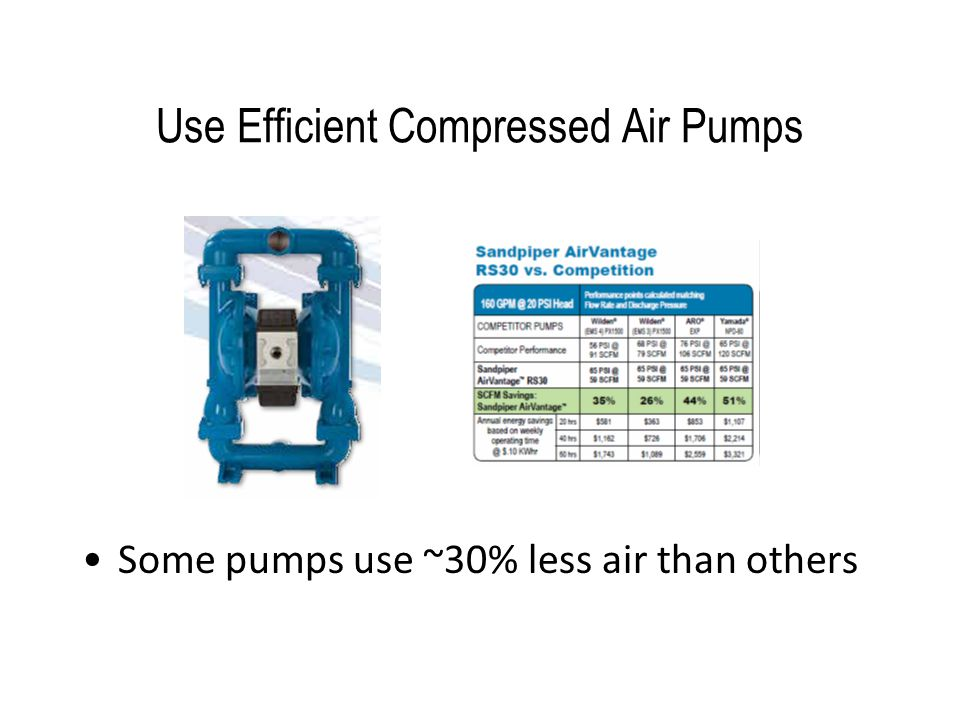 Use Efficient Compressed Air Pumps