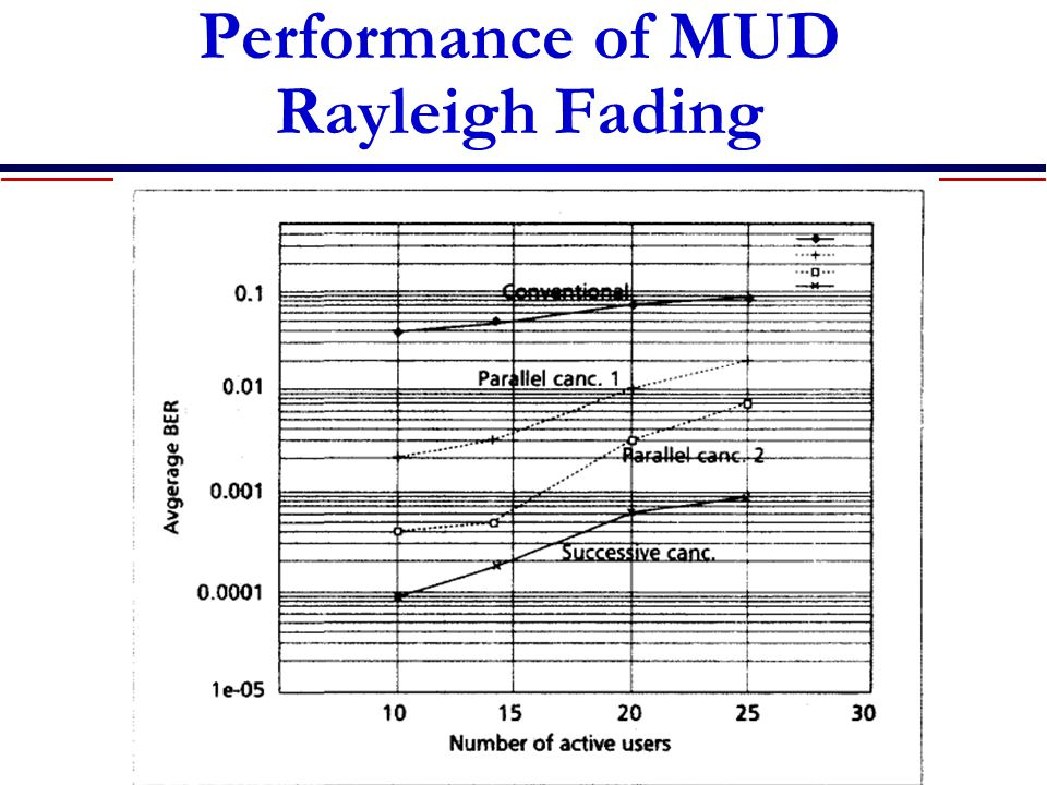 Performance of MUD Rayleigh Fading