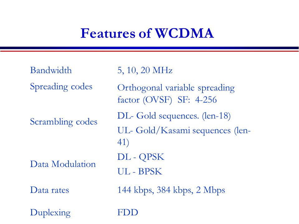 Features of WCDMA Bandwidth 5, 10, 20 MHz Spreading codes