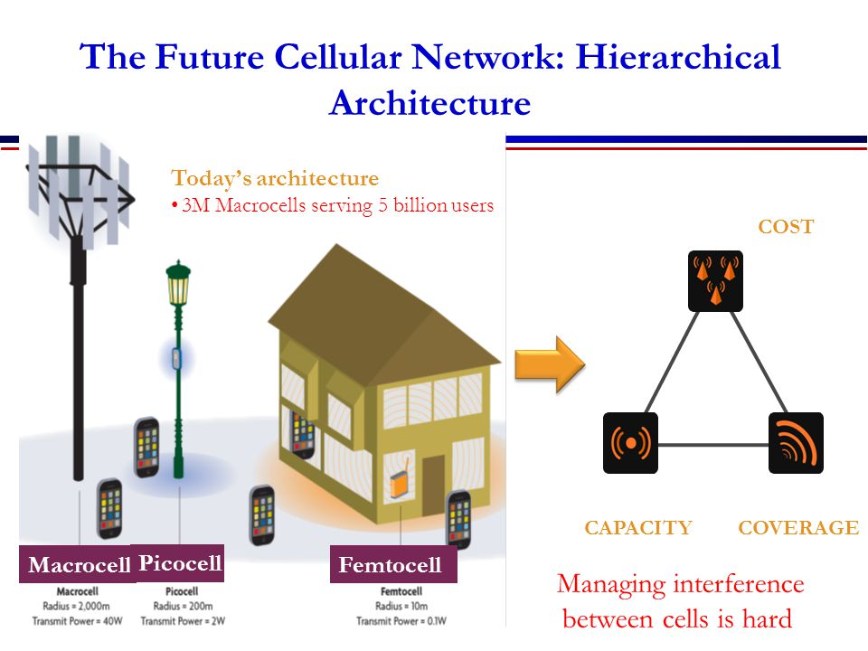 The Future Cellular Network: Hierarchical Architecture