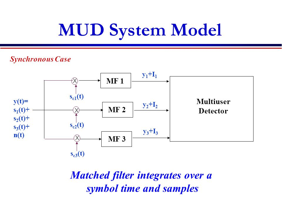 Matched filter integrates over a symbol time and samples