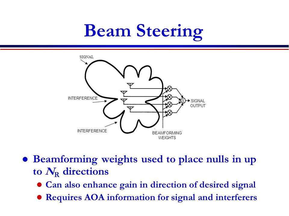 Beam Steering SIGNAL. INTERFERENCE. SIGNAL OUTPUT. INTERFERENCE. BEAMFORMING. WEIGHTS.
