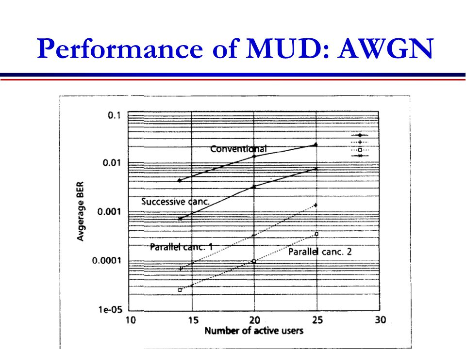 Performance of MUD: AWGN
