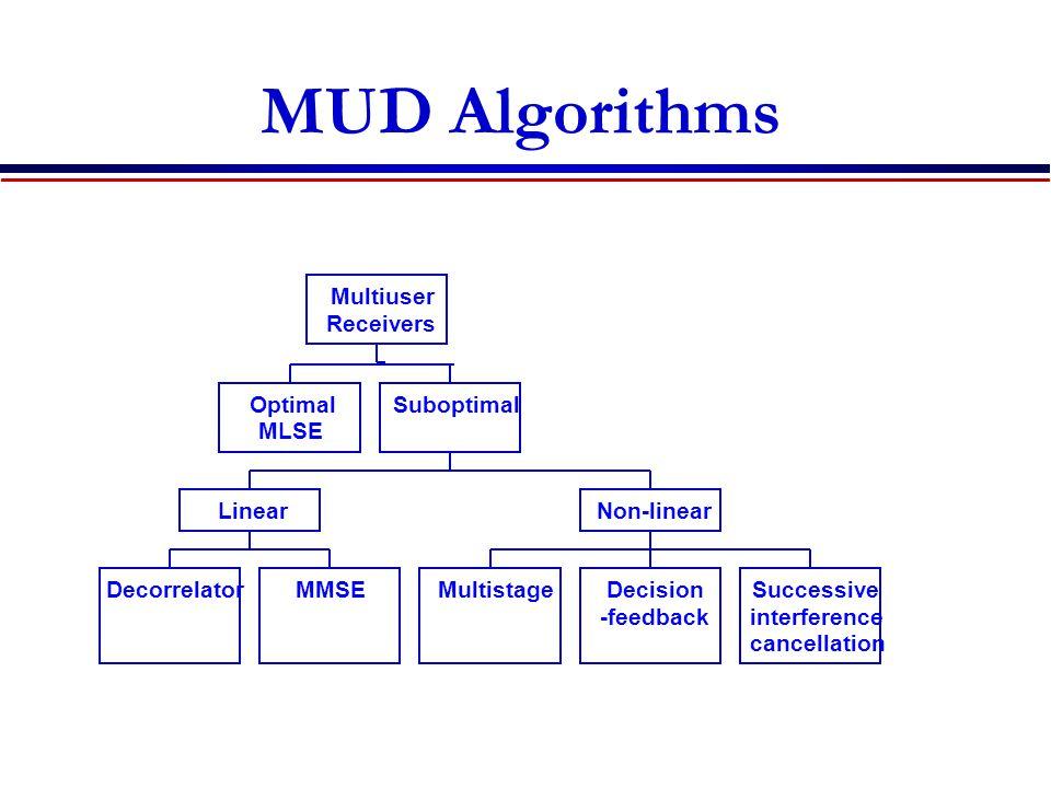 MUD Algorithms Multiuser Receivers Optimal Suboptimal MLSE Linear