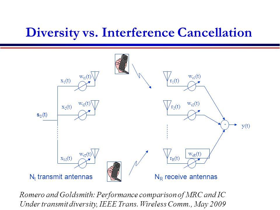 Diversity vs. Interference Cancellation