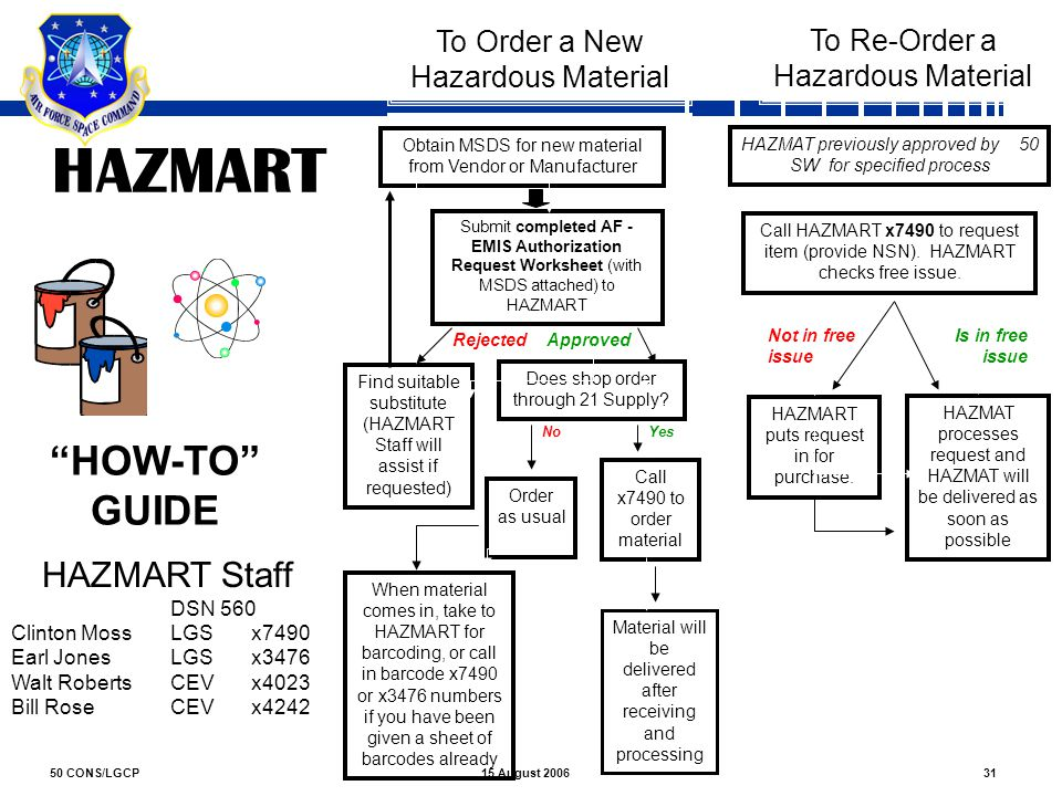 HAZMART HOW-TO GUIDE HAZMART Staff To Order a New To Re-Order a