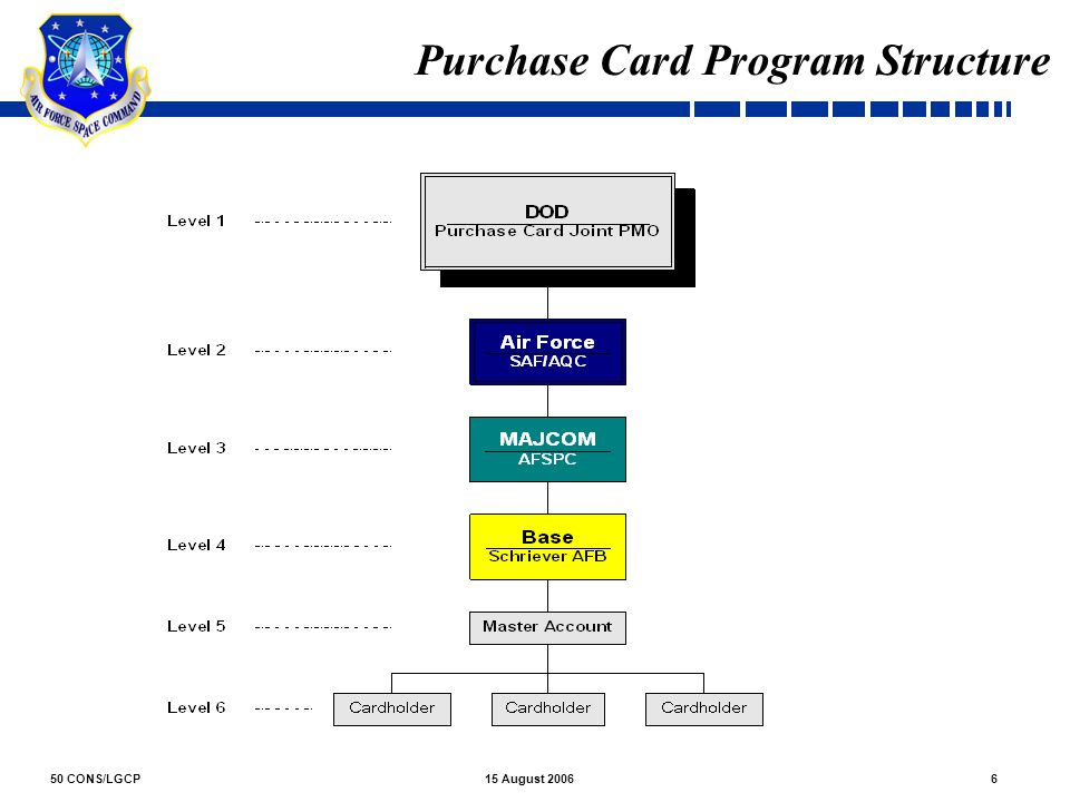 Purchase Card Program Structure