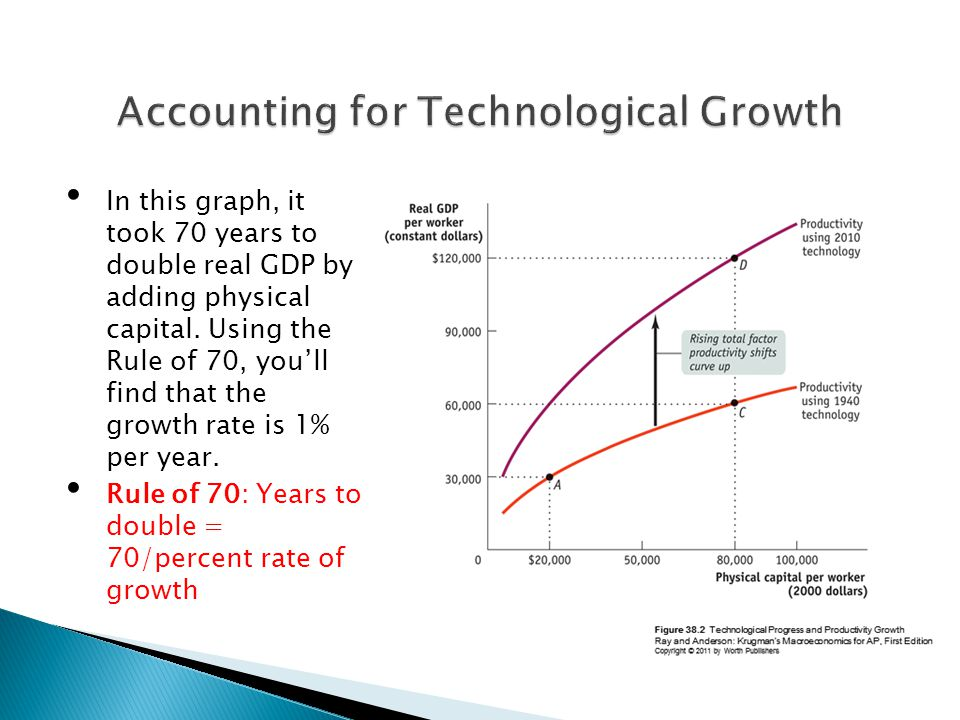 Accounting for Technological Growth