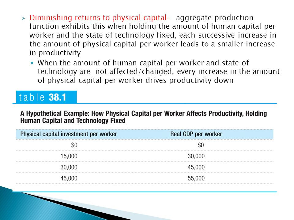 Diminishing returns to physical capital- aggregate production function exhibits this when holding the amount of human capital per worker and the state of technology fixed, each successive increase in the amount of physical capital per worker leads to a smaller increase in productivity