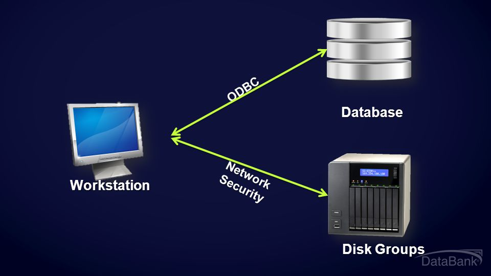 Database Workstation Disk Groups ODBC Network Security