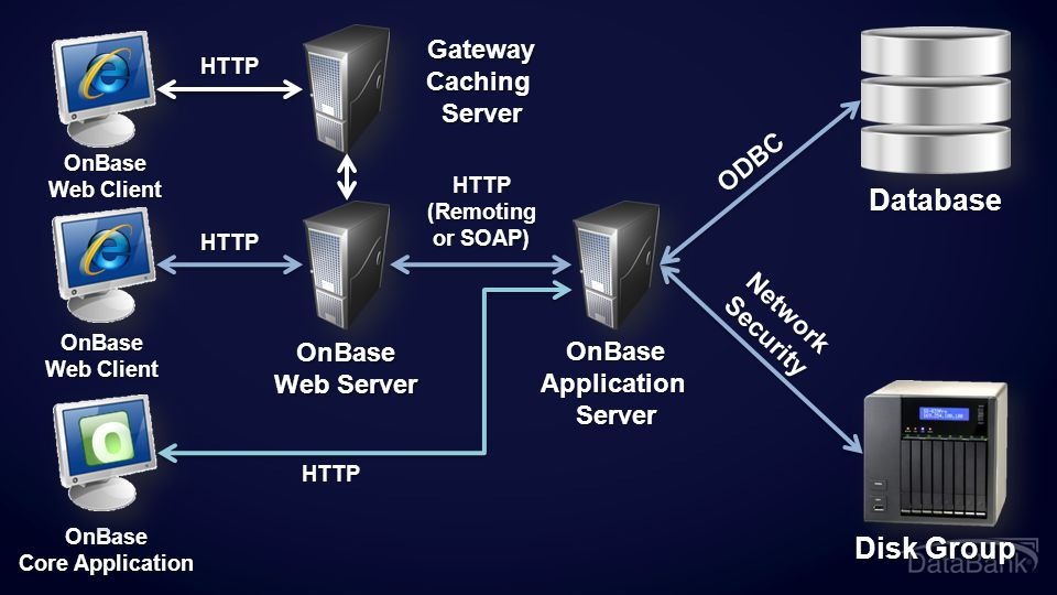 Database Disk Group Gateway Caching Server ODBC Network Security