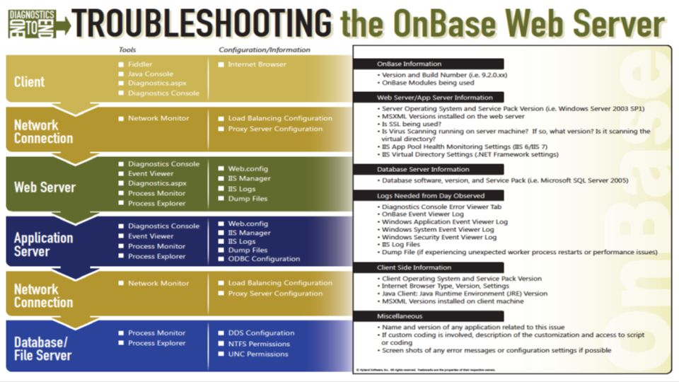 The Troubleshooting the OnBase Web Server End to End Poster