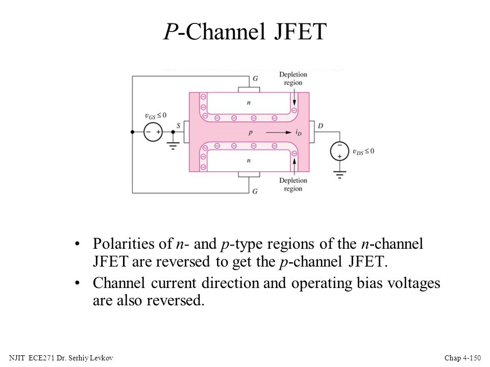 P-Channel JFET Polarities of n- and p-type regions of the n-channel JFET are reversed to get the p-channel JFET.