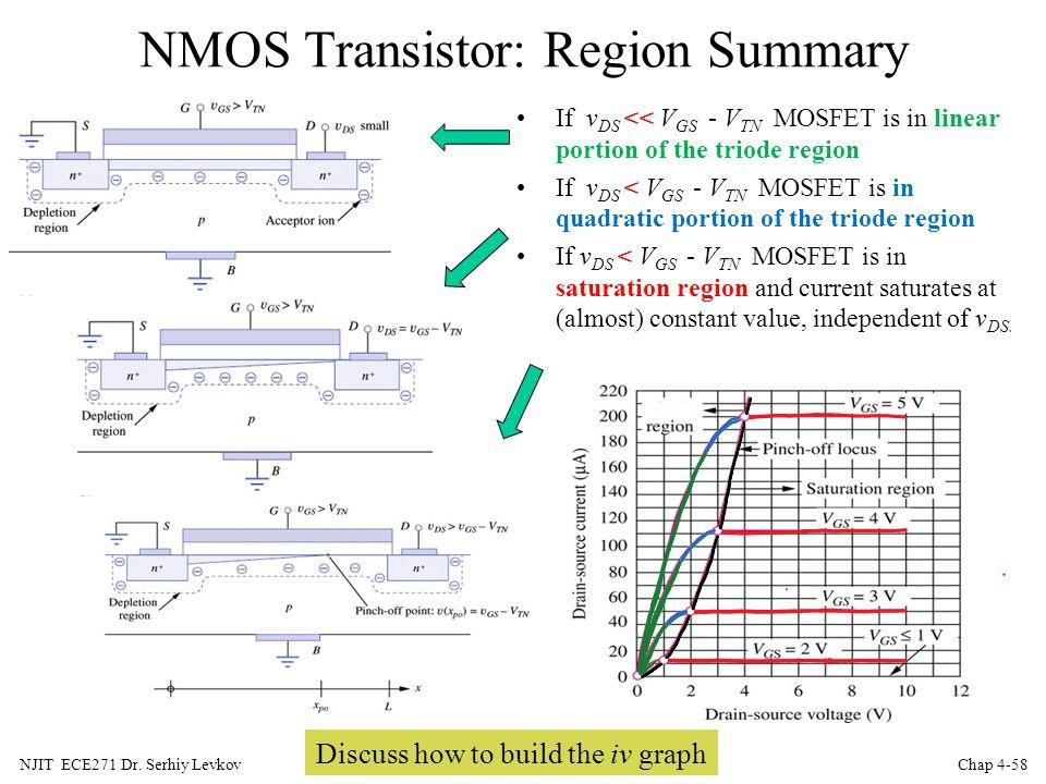 NMOS Transistor: Region Summary