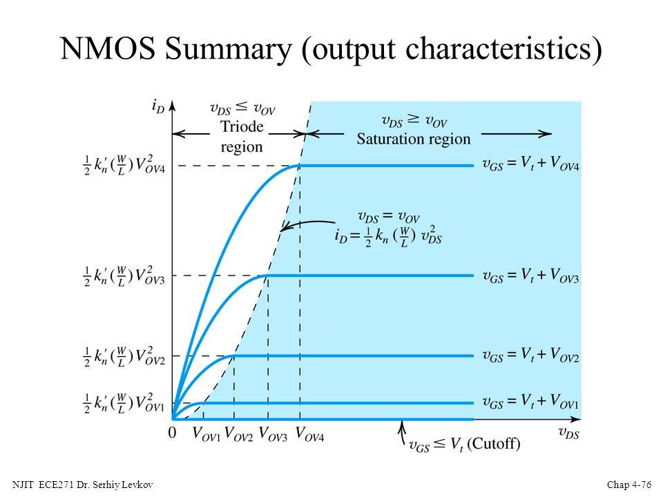NMOS Summary (output characteristics)