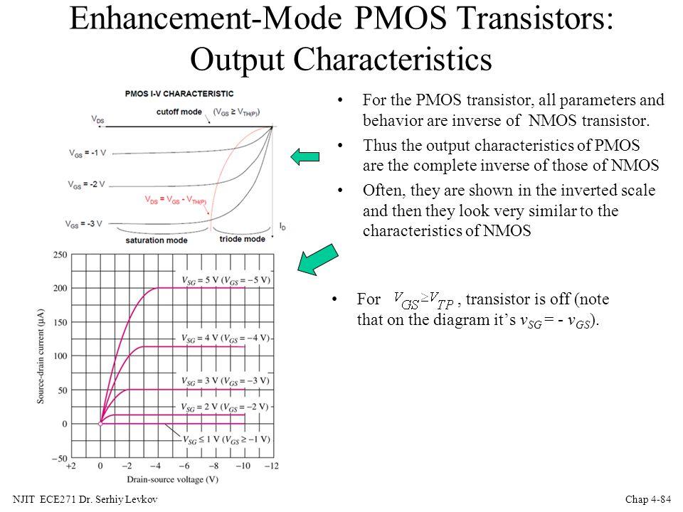 Enhancement-Mode PMOS Transistors: Output Characteristics