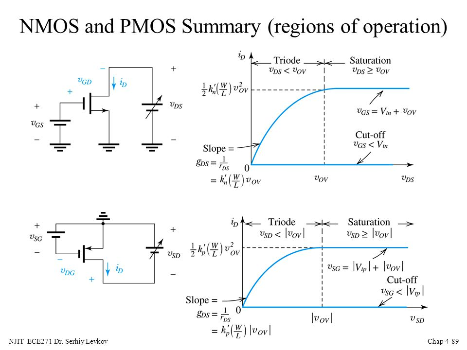 NMOS and PMOS Summary (regions of operation)