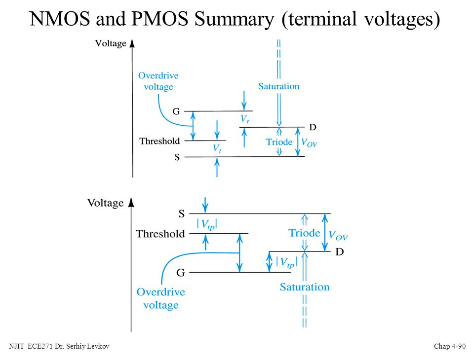 NMOS and PMOS Summary (terminal voltages)
