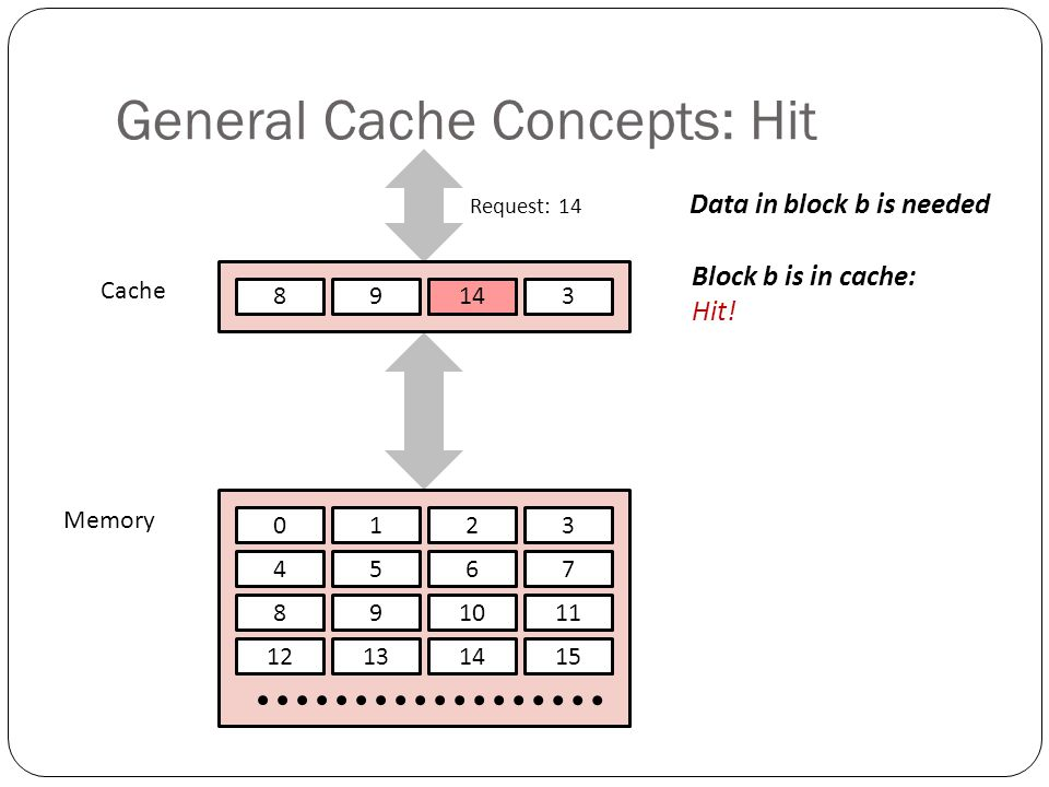 General Cache Concepts: Hit