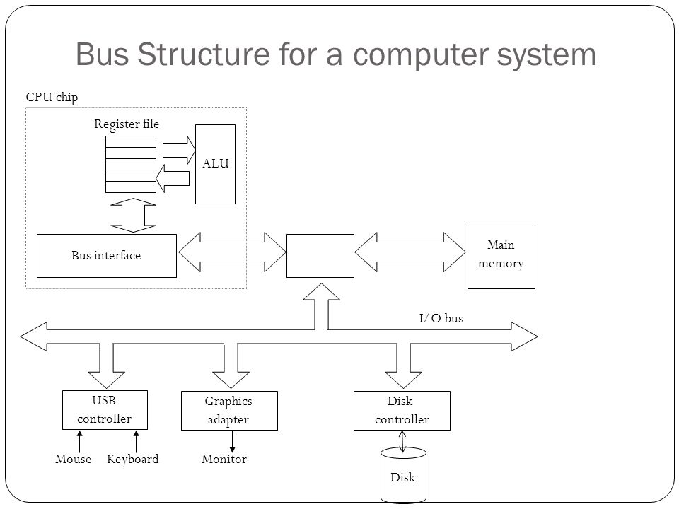 Bus Structure for a computer system