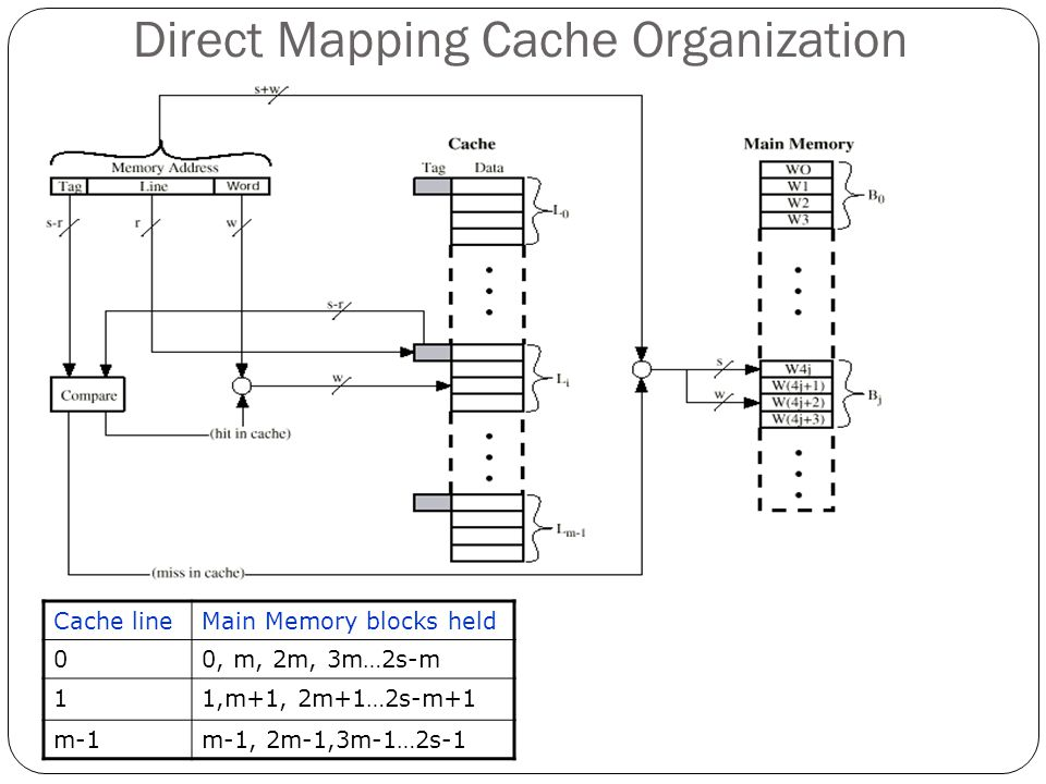 Direct Mapping Cache Organization