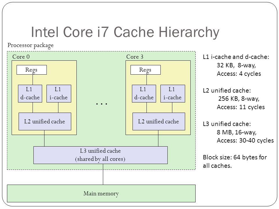 Intel Core i7 Cache Hierarchy