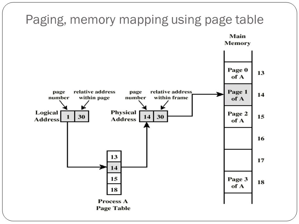 Paging, memory mapping using page table