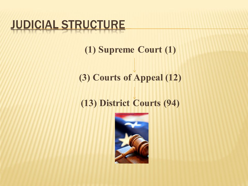 Judicial Structure (1) Supreme Court (1) (3) Courts of Appeal (12)