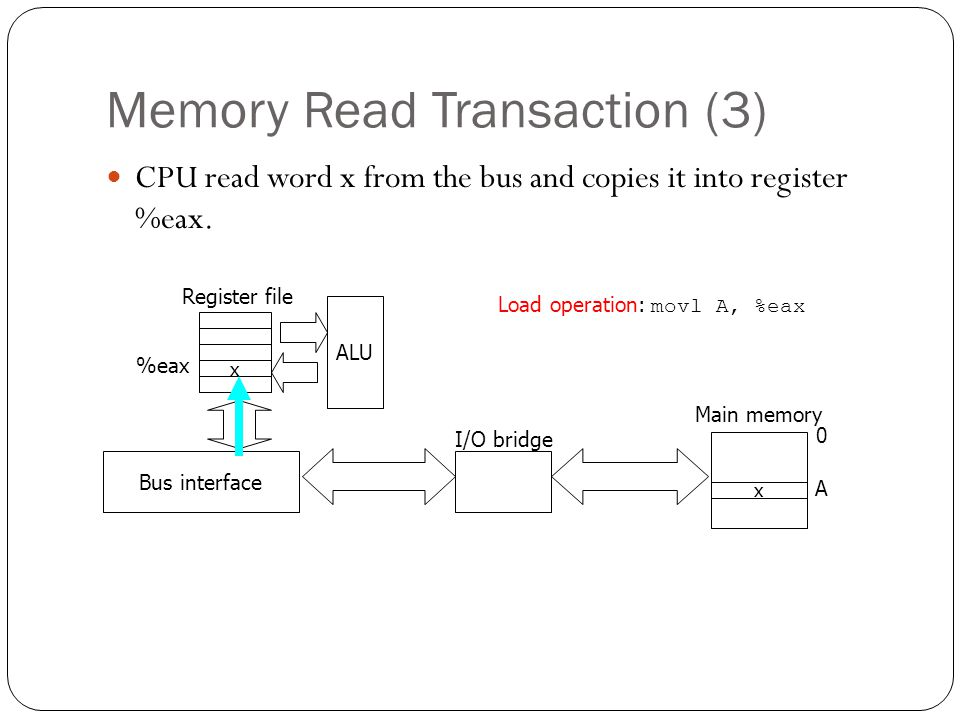 Memory Read Transaction (3)