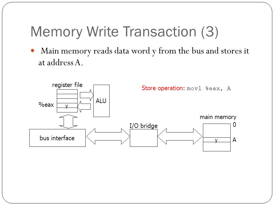 Memory Write Transaction (3)