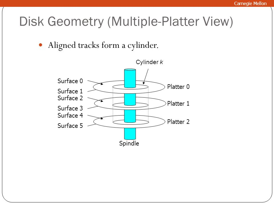 Disk Geometry (Multiple-Platter View)