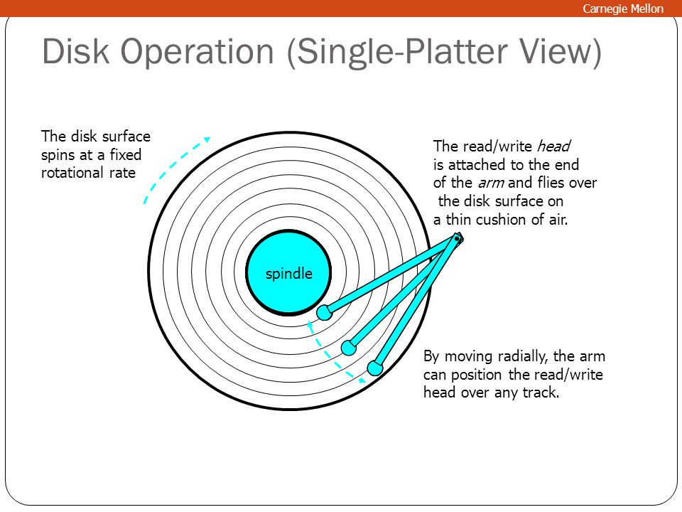 Disk Operation (Single-Platter View)