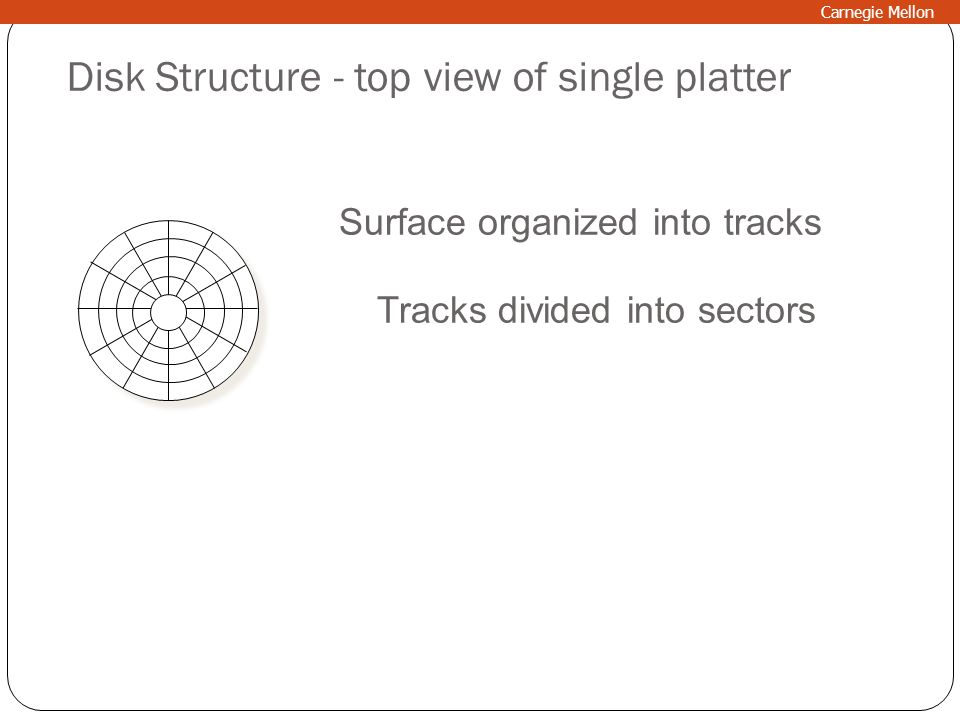 Disk Structure - top view of single platter