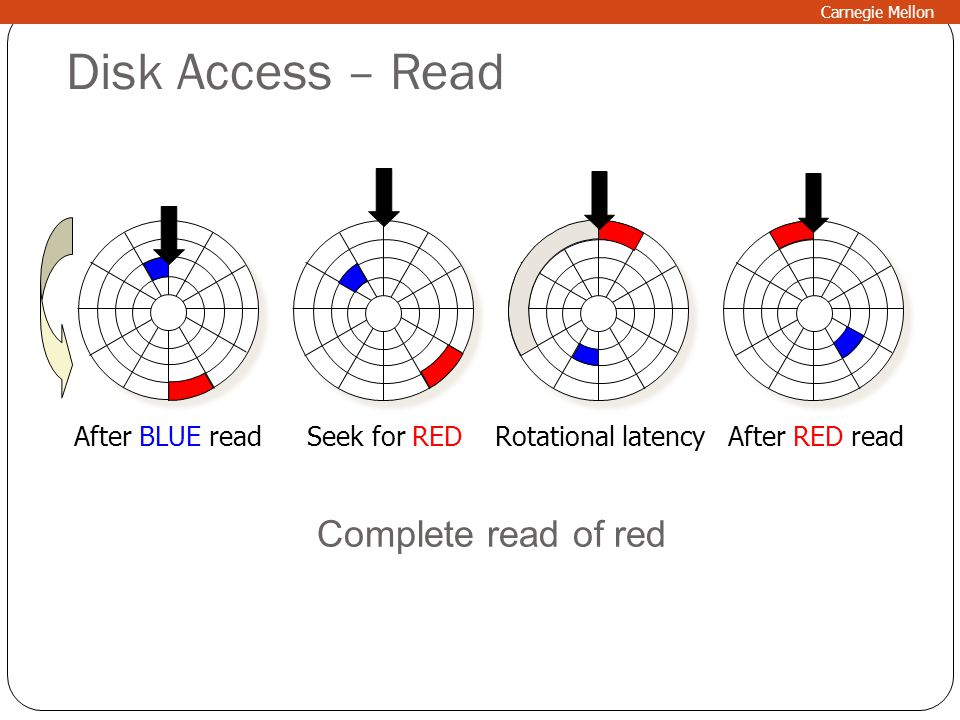 Disk Access – Read Complete read of red After BLUE read Seek for RED