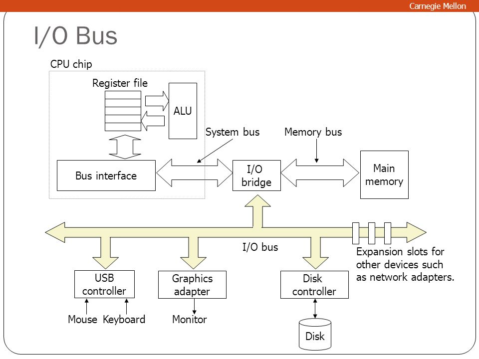 I/O Bus CPU chip Register file ALU System bus Memory bus Main memory