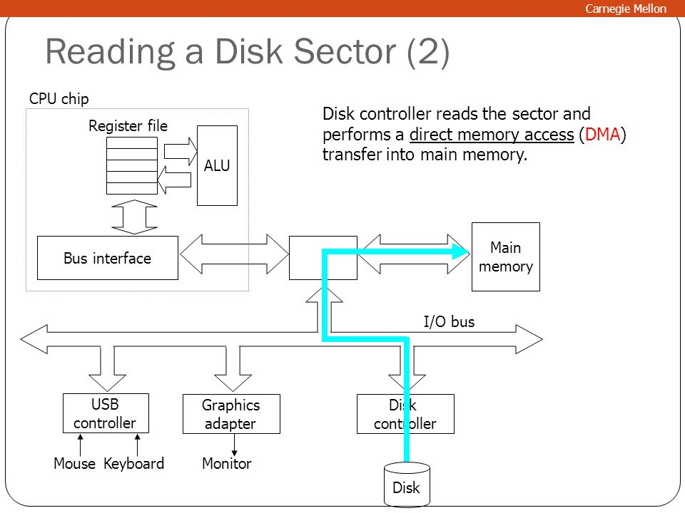Reading a Disk Sector (2)
