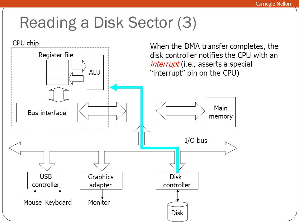 Reading a Disk Sector (3)