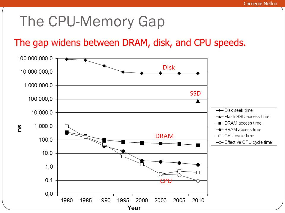 The CPU-Memory Gap The gap widens between DRAM, disk, and CPU speeds.