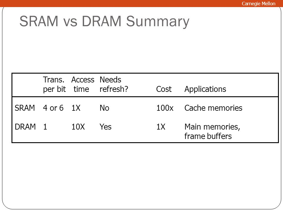 SRAM vs DRAM Summary Trans. Access Needs