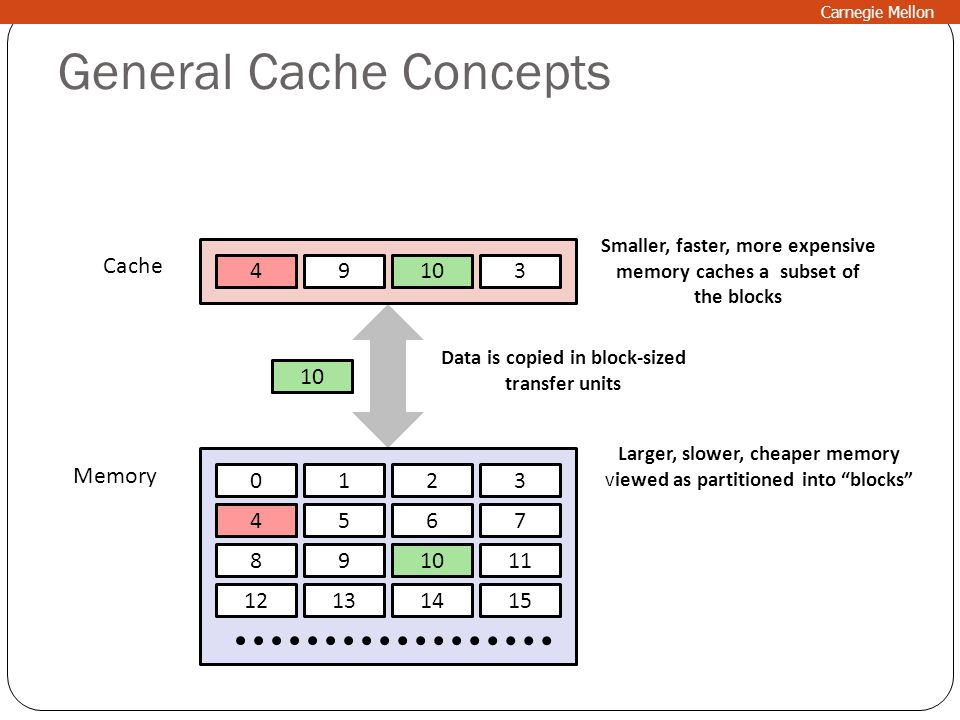General Cache Concepts